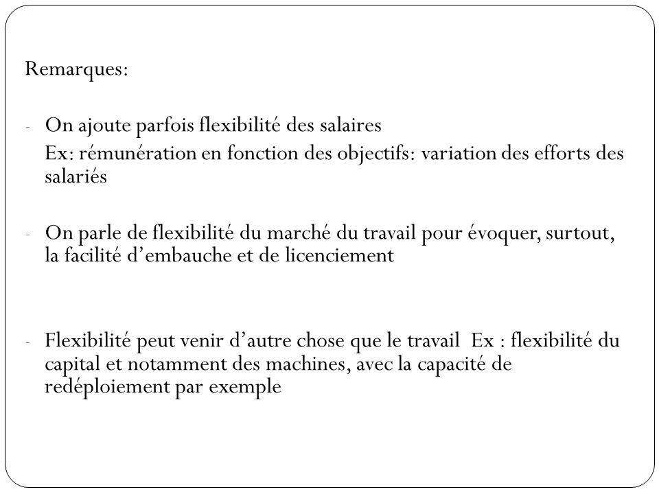 Remarques: - On ajoute parfois flexibilité des salaires Ex: rémunération en fonction des objectifs: variation des efforts des salariés - On parle de f