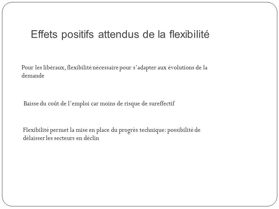 Effets positifs attendus de la flexibilité Pour les libéraux, flexibilité nécessaire pour sadapter aux évolutions de la demande Baisse du coût de lemp