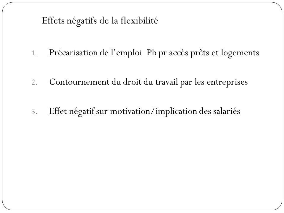 1.Précarisation de lemploi Pb pr accès prêts et logements 2.