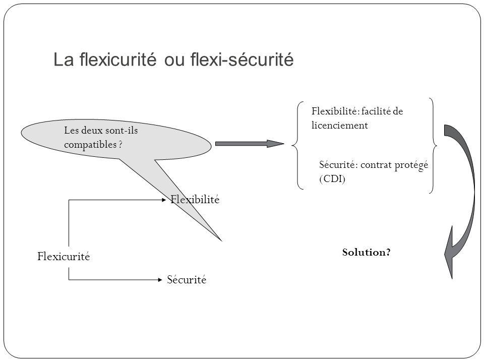 La flexicurité ou flexi-sécurité Flexicurité Flexibilité Sécurité Les deux sont-ils compatibles ? Flexibilité: facilité de licenciement Sécurité: cont