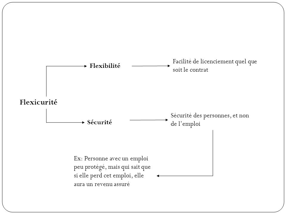 Flexicurité Flexibilité Sécurité Facilité de licenciement quel que soit le contrat Sécurité des personnes, et non de lemploi Ex: Personne avec un empl