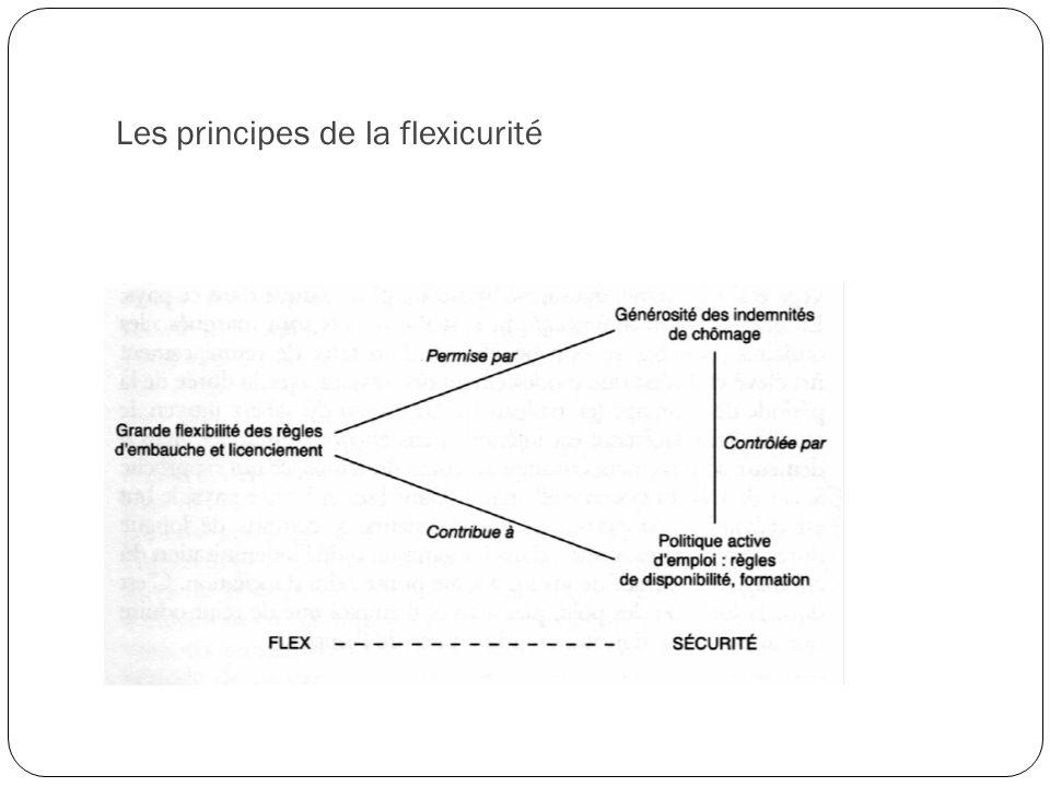 Les principes de la flexicurité