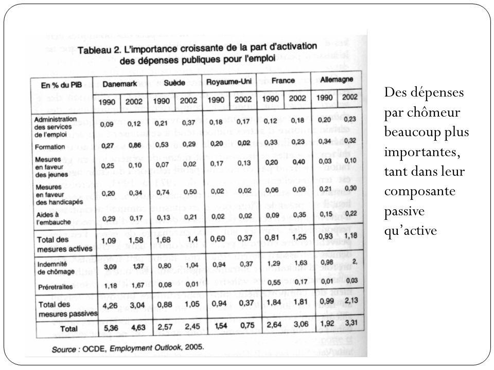 Des dépenses par chômeur beaucoup plus importantes, tant dans leur composante passive quactive