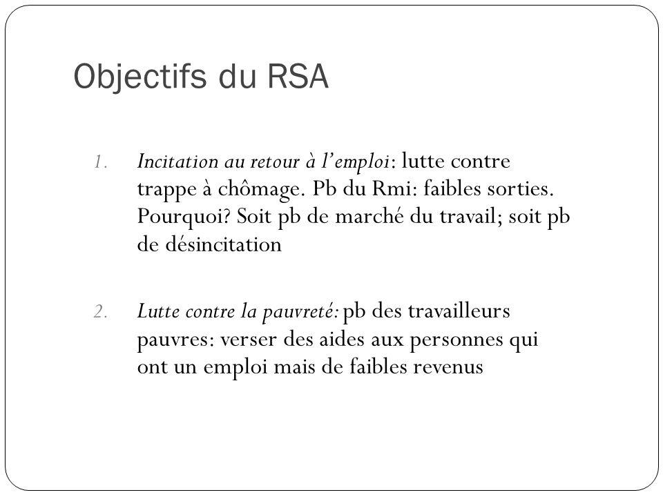 Objectifs du RSA 1. Incitation au retour à lemploi: lutte contre trappe à chômage. Pb du Rmi: faibles sorties. Pourquoi? Soit pb de marché du travail;