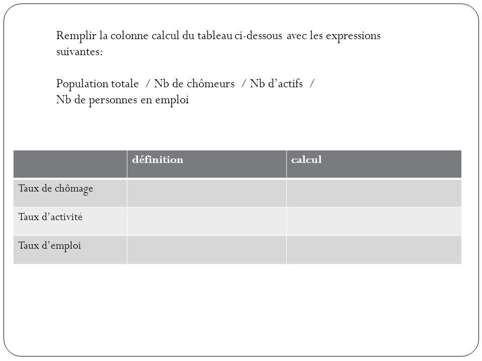 définitioncalcul Taux de chômage Taux dactivité Taux demploi Remplir la colonne calcul du tableau ci-dessous avec les expressions suivantes: Population totale / Nb de chômeurs / Nb dactifs / Nb de personnes en emploi