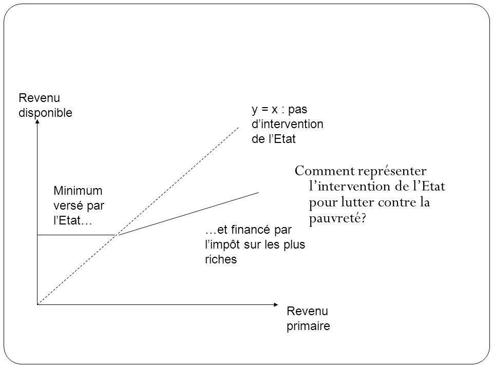 Comment représenter lintervention de lEtat pour lutter contre la pauvreté? Revenu primaire Revenu disponible y = x : pas dintervention de lEtat Minimu