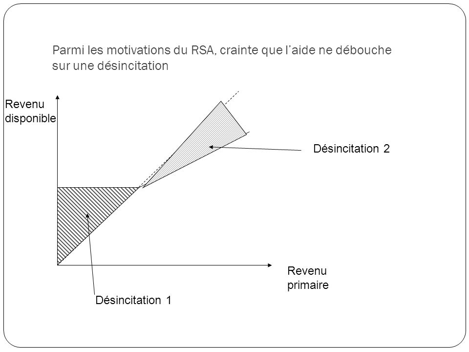 Parmi les motivations du RSA, crainte que laide ne débouche sur une désincitation Revenu primaire Revenu disponible Désincitation 1 Désincitation 2