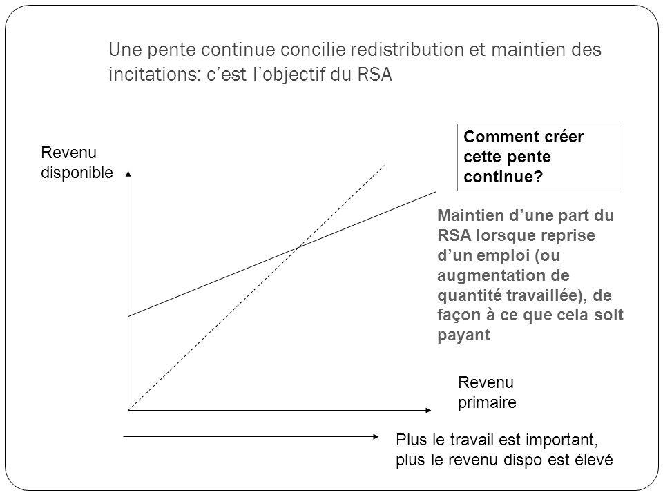 Une pente continue concilie redistribution et maintien des incitations: cest lobjectif du RSA Revenu primaire Revenu disponible Plus le travail est im