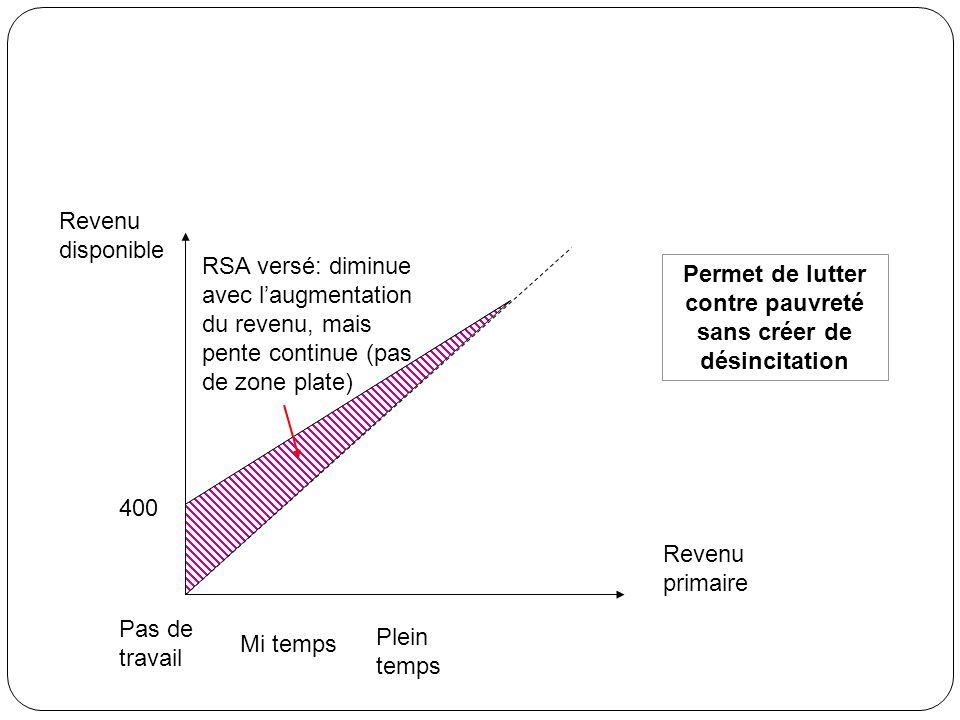 Revenu primaire Revenu disponible 400 RSA versé: diminue avec laugmentation du revenu, mais pente continue (pas de zone plate) Pas de travail Mi temps