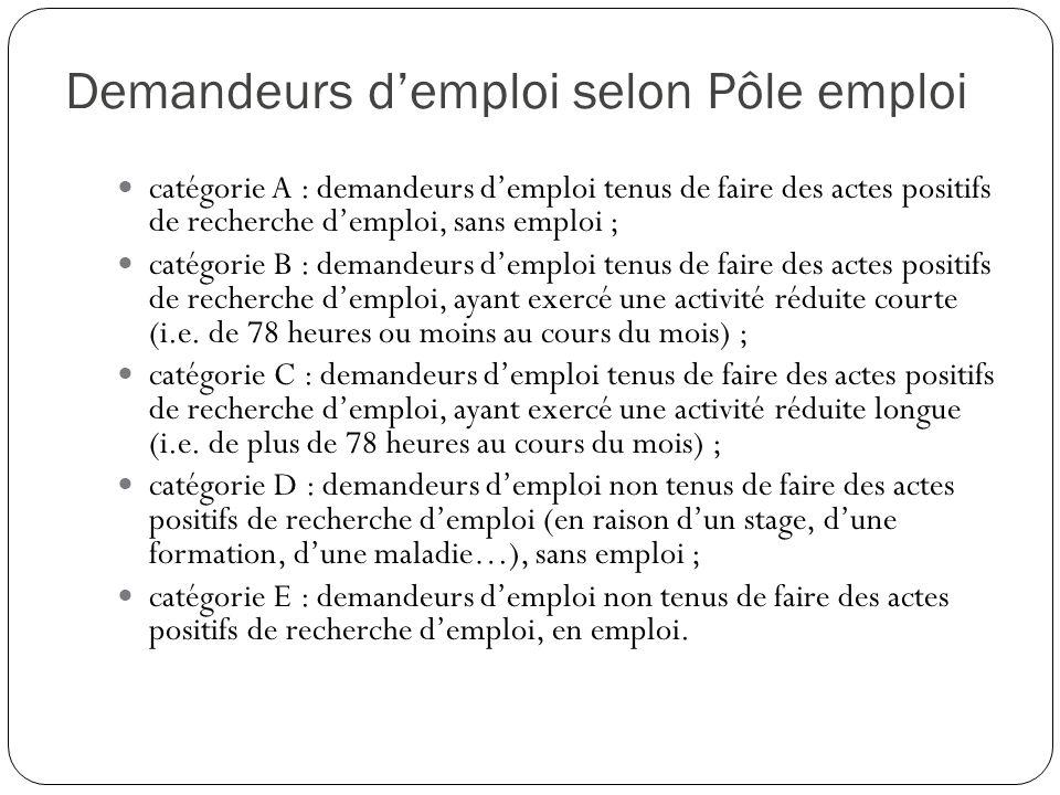 Demandeurs demploi selon Pôle emploi catégorie A : demandeurs demploi tenus de faire des actes positifs de recherche demploi, sans emploi ; catégorie