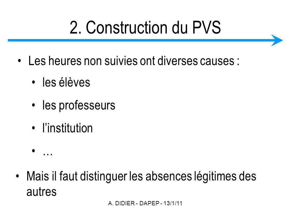 A. DIDIER - DAPEP - 13/1/11 2. Construction du PVS Les heures non suivies ont diverses causes : les élèves les professeurs linstitution Mais il faut d