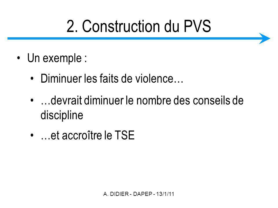 A. DIDIER - DAPEP - 13/1/11 2. Construction du PVS Un exemple : Diminuer les faits de violence… …devrait diminuer le nombre des conseils de discipline