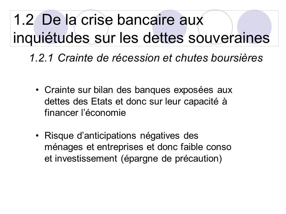 1.2De la crise bancaire aux inquiétudes sur les dettes souveraines 1.2.1Crainte de récession et chutes boursières Crainte sur bilan des banques exposées aux dettes des Etats et donc sur leur capacité à financer léconomie Risque danticipations négatives des ménages et entreprises et donc faible conso et investissement (épargne de précaution)