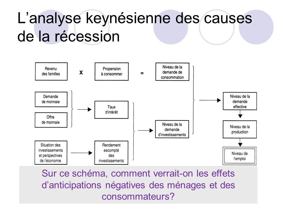 Lanalyse keynésienne des causes de la récession Sur ce schéma, comment verrait-on les effets danticipations négatives des ménages et des consommateurs
