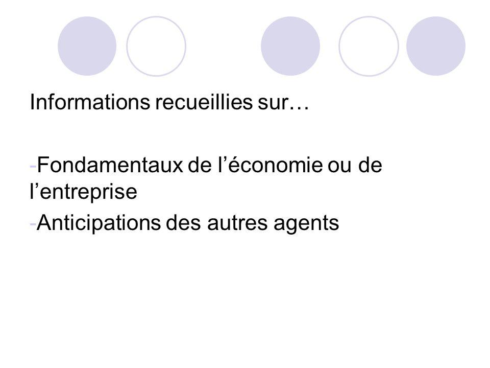 Informations recueillies sur… -Fondamentaux de léconomie ou de lentreprise -Anticipations des autres agents