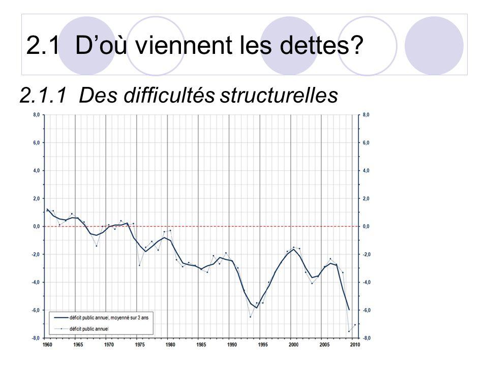 2.1.1 Des difficultés structurelles 2.1Doù viennent les dettes