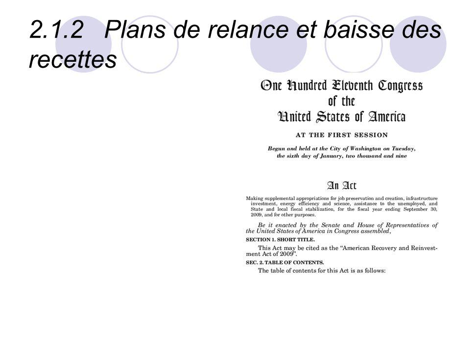 2.1.2 Plans de relance et baisse des recettes
