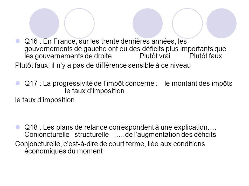 Q16 : En France, sur les trente dernières années, les gouvernements de gauche ont eu des déficits plus importants que les gouvernements de droite Plutôt vraiPlutôt faux Plutôt faux: il ny a pas de différence sensible à ce niveau Q17 : La progressivité de limpôt concerne : le montant des impôts le taux dimposition le taux dimposition Q18 : Les plans de relance correspondent à une explication….
