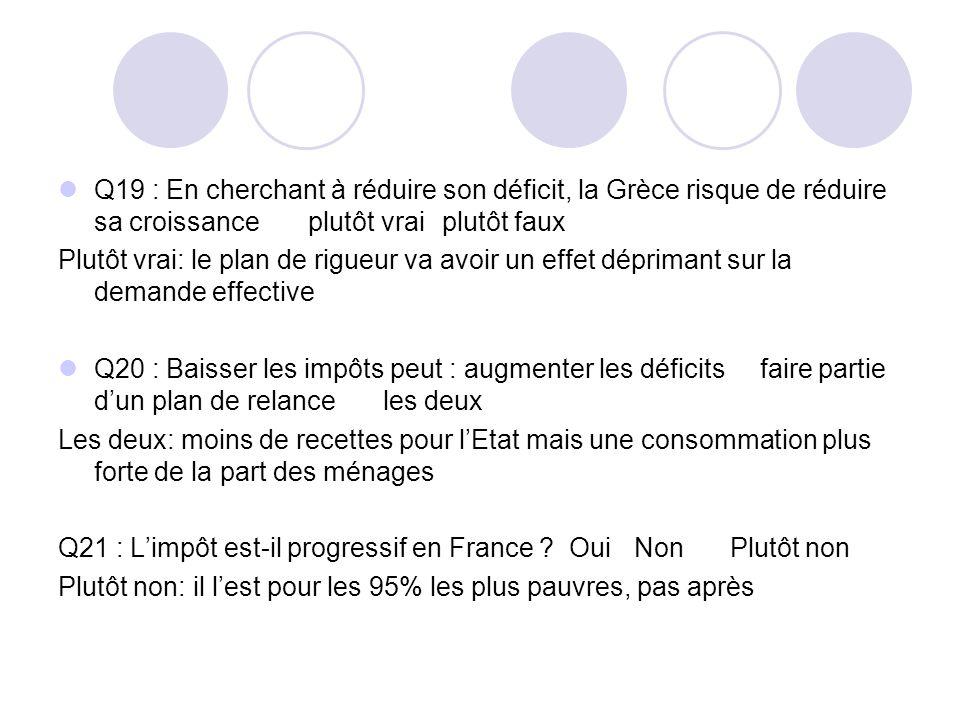 Q19 : En cherchant à réduire son déficit, la Grèce risque de réduire sa croissance plutôt vrai plutôt faux Plutôt vrai: le plan de rigueur va avoir un effet déprimant sur la demande effective Q20 : Baisser les impôts peut : augmenter les déficits faire partie dun plan de relance les deux Les deux: moins de recettes pour lEtat mais une consommation plus forte de la part des ménages Q21 : Limpôt est-il progressif en France .