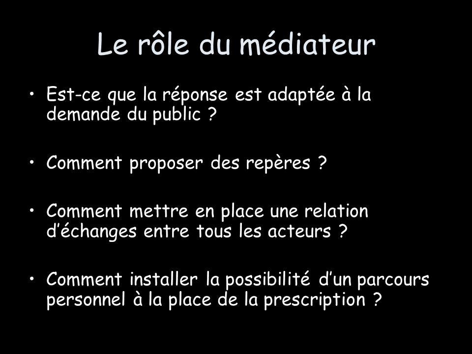 Le rôle du médiateur Est-ce que la réponse est adaptée à la demande du public ? Comment proposer des repères ? Comment mettre en place une relation dé