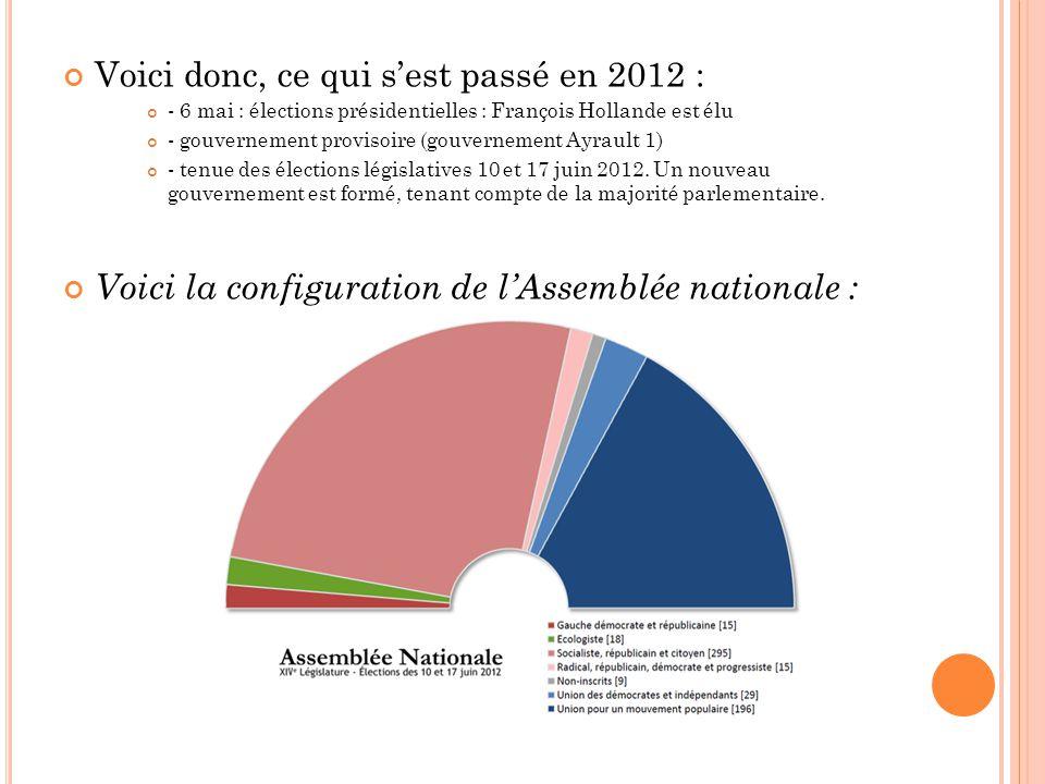 Voici donc, ce qui sest passé en 2012 : - 6 mai : élections présidentielles : François Hollande est élu - gouvernement provisoire (gouvernement Ayraul