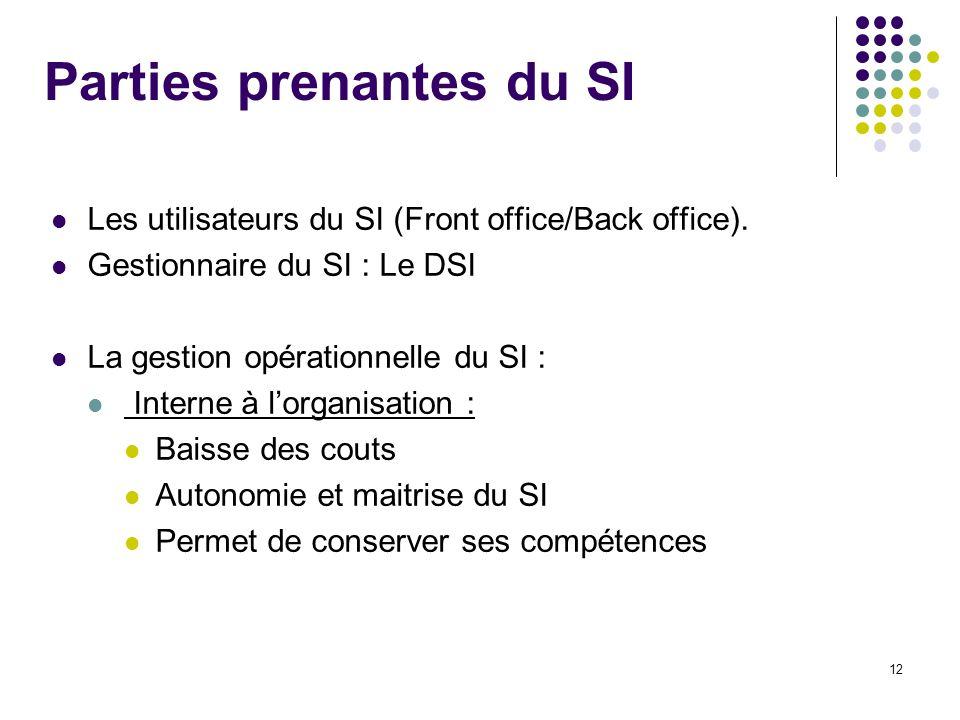 12 Parties prenantes du SI Les utilisateurs du SI (Front office/Back office). Gestionnaire du SI : Le DSI La gestion opérationnelle du SI : Interne à