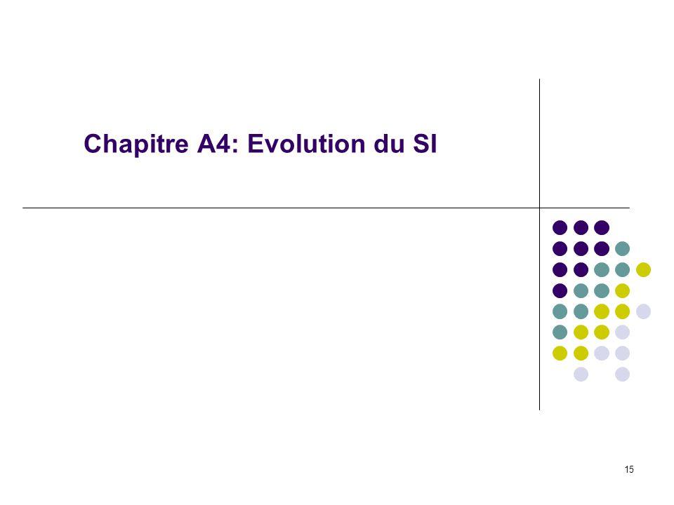 15 Chapitre A4: Evolution du SI