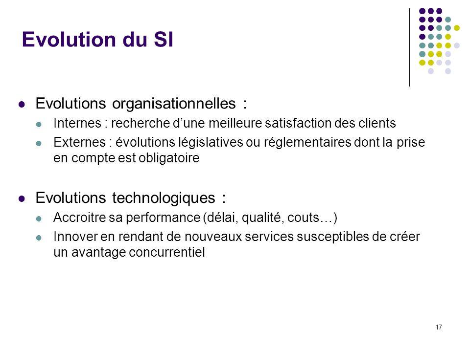 17 Evolution du SI Evolutions organisationnelles : Internes : recherche dune meilleure satisfaction des clients Externes : évolutions législatives ou