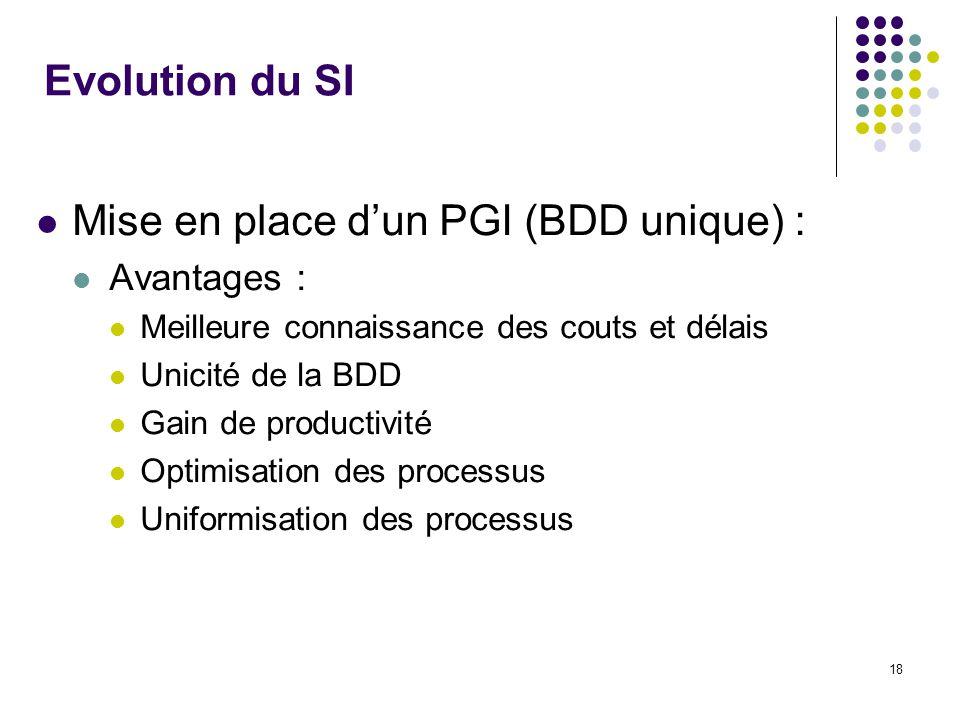 18 Evolution du SI Mise en place dun PGI (BDD unique) : Avantages : Meilleure connaissance des couts et délais Unicité de la BDD Gain de productivité