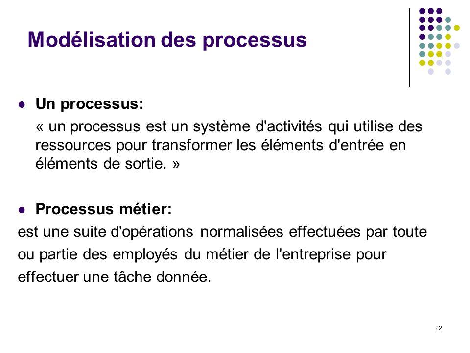 22 Modélisation des processus Un processus: « un processus est un système d'activités qui utilise des ressources pour transformer les éléments d'entré