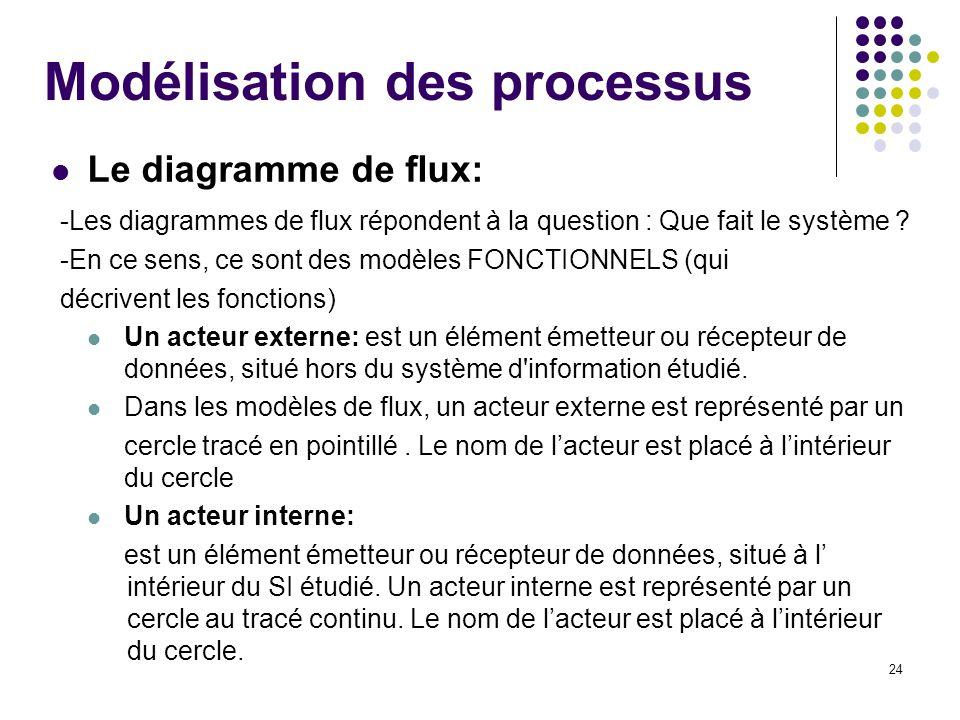 24 Modélisation des processus Le diagramme de flux: -Les diagrammes de flux répondent à la question : Que fait le système ? -En ce sens, ce sont des m