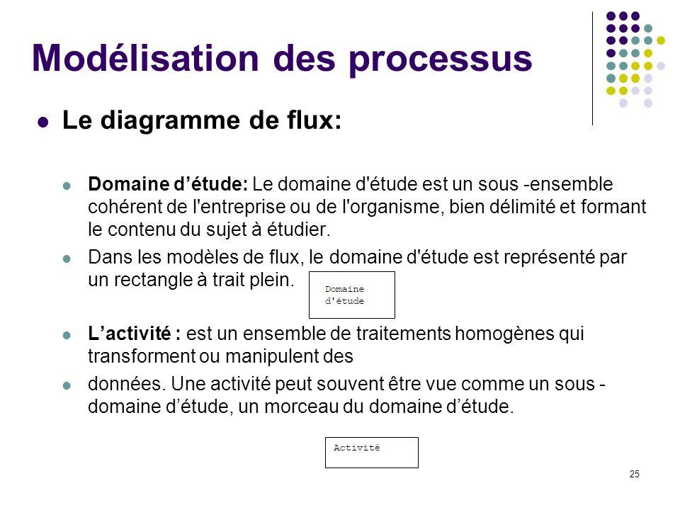 25 Modélisation des processus Le diagramme de flux: Domaine détude: Le domaine d'étude est un sous -ensemble cohérent de l'entreprise ou de l'organism