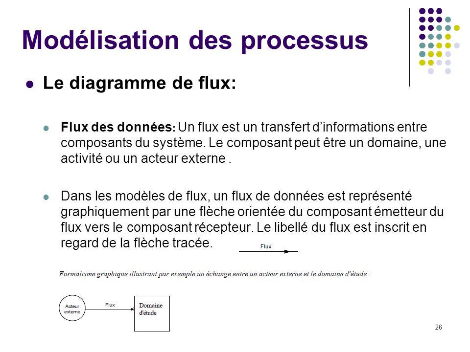 26 Modélisation des processus Le diagramme de flux: Flux des données : Un flux est un transfert dinformations entre composants du système. Le composan