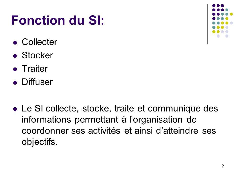 5 Fonction du SI: Collecter Stocker Traiter Diffuser Le SI collecte, stocke, traite et communique des informations permettant à lorganisation de coordonner ses activités et ainsi datteindre ses objectifs.