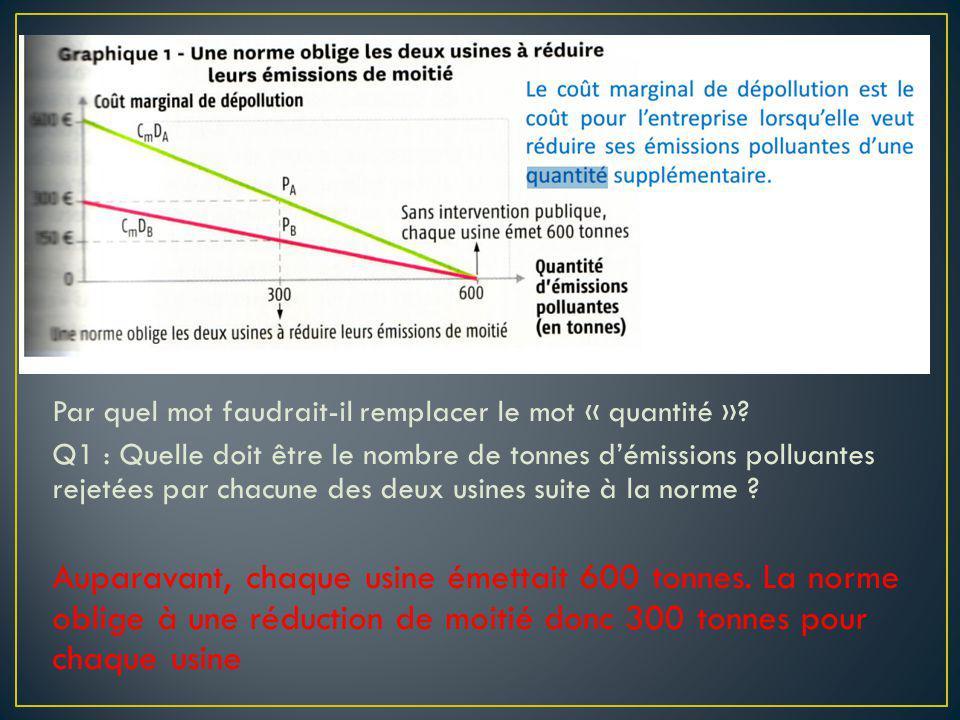 Par quel mot faudrait-il remplacer le mot « quantité »? Q1 : Quelle doit être le nombre de tonnes démissions polluantes rejetées par chacune des deux