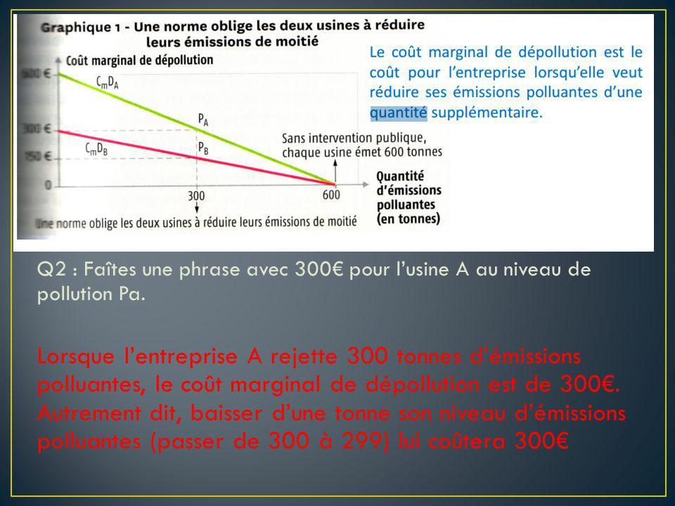 Q2 : Faîtes une phrase avec 300 pour lusine A au niveau de pollution Pa. Lorsque lentreprise A rejette 300 tonnes démissions polluantes, le coût margi