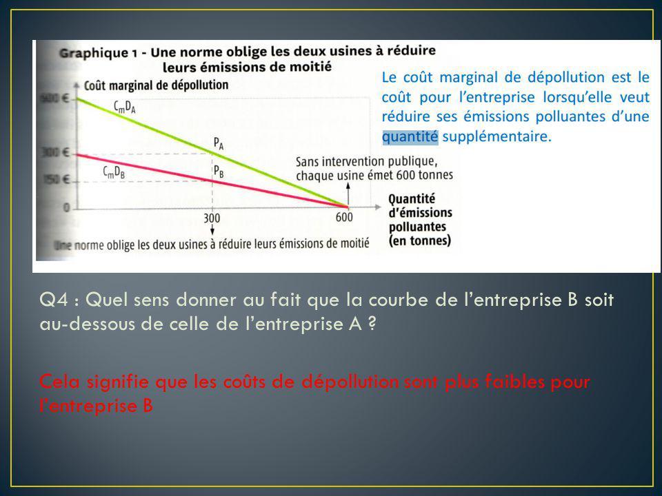 Q4 : Quel sens donner au fait que la courbe de lentreprise B soit au-dessous de celle de lentreprise A ? Cela signifie que les coûts de dépollution so