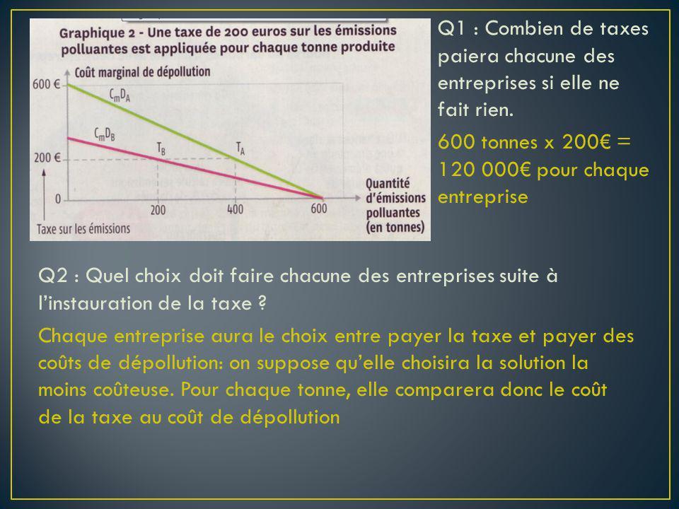 Q1 : Combien de taxes paiera chacune des entreprises si elle ne fait rien. 600 tonnes x 200 = 120 000 pour chaque entreprise Q2 : Quel choix doit fair