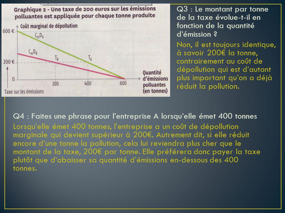 Q4 : Faites une phrase pour lentreprise A lorsquelle émet 400 tonnes Lorsquelle émet 400 tonnes, lentreprise a un coût de dépollution marginale qui de