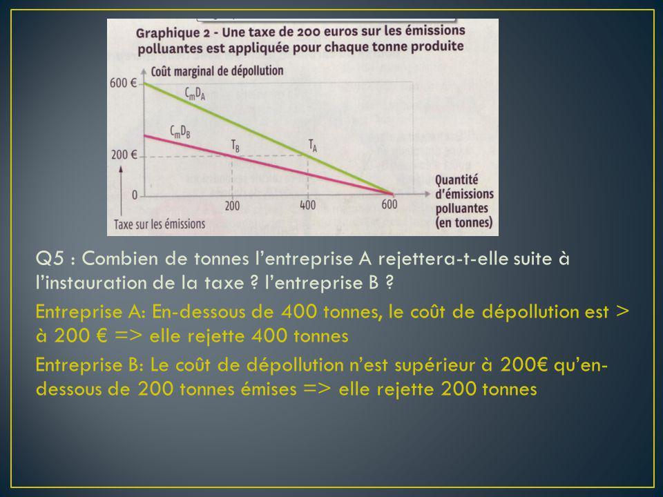 Q5 : Combien de tonnes lentreprise A rejettera-t-elle suite à linstauration de la taxe ? lentreprise B ? Entreprise A: En-dessous de 400 tonnes, le co