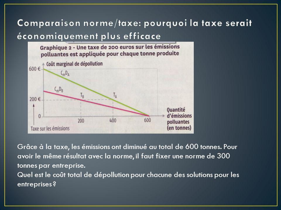 Grâce à la taxe, les émissions ont diminué au total de 600 tonnes. Pour avoir le même résultat avec la norme, il faut fixer une norme de 300 tonnes pa