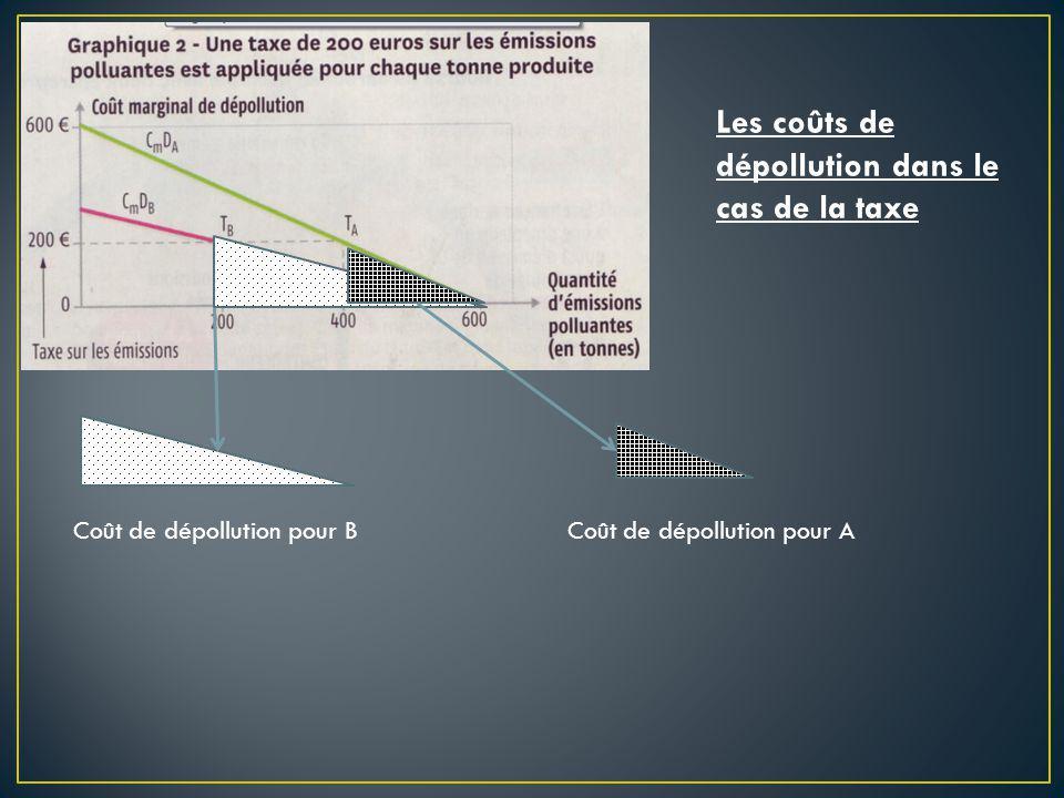 Les coûts de dépollution dans le cas de la taxe Coût de dépollution pour BCoût de dépollution pour A