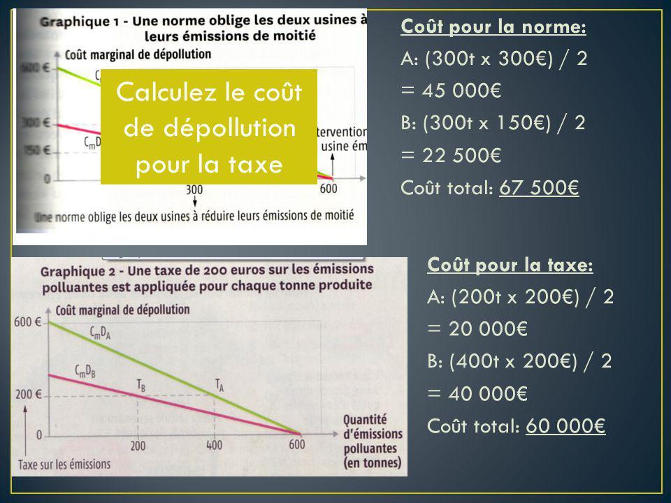 Coût pour la taxe: A: (200t x 200) / 2 = 20 000 B: (400t x 200) / 2 = 40 000 Coût total: 60 000 Coût pour la norme: A: (300t x 300) / 2 = 45 000 B: (3
