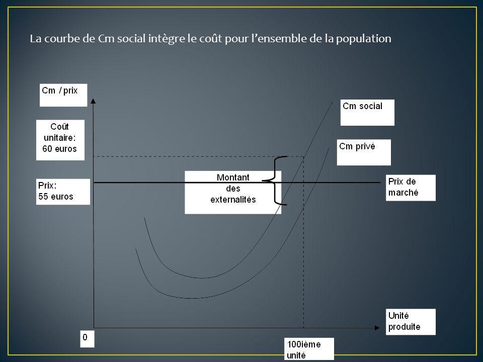 La courbe de Cm social intègre le coût pour lensemble de la population