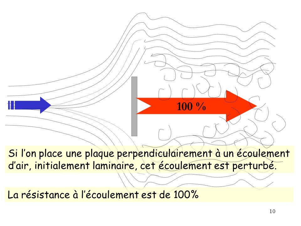 10 100 % Si lon place une plaque perpendiculairement à un écoulement dair, initialement laminaire, cet écoulement est perturbé. La résistance à lécoul