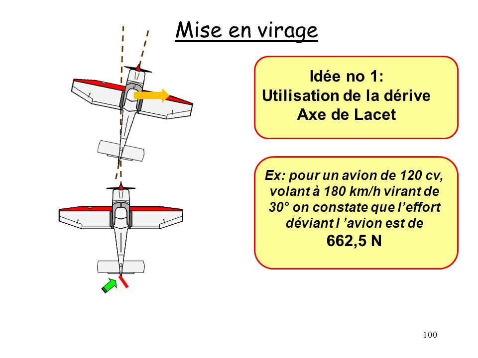100 Mise en virage Idée no 1: Utilisation de la dérive Axe de Lacet Ex: pour un avion de 120 cv, volant à 180 km/h virant de 30° on constate que leffo