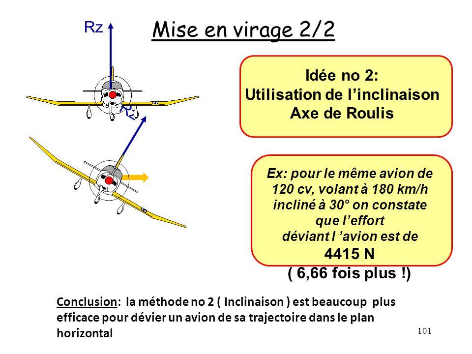Rz 101 Mise en virage 2/2 Idée no 2: Utilisation de linclinaison Axe de Roulis Ex: pour le même avion de 120 cv, volant à 180 km/h incliné à 30° on co