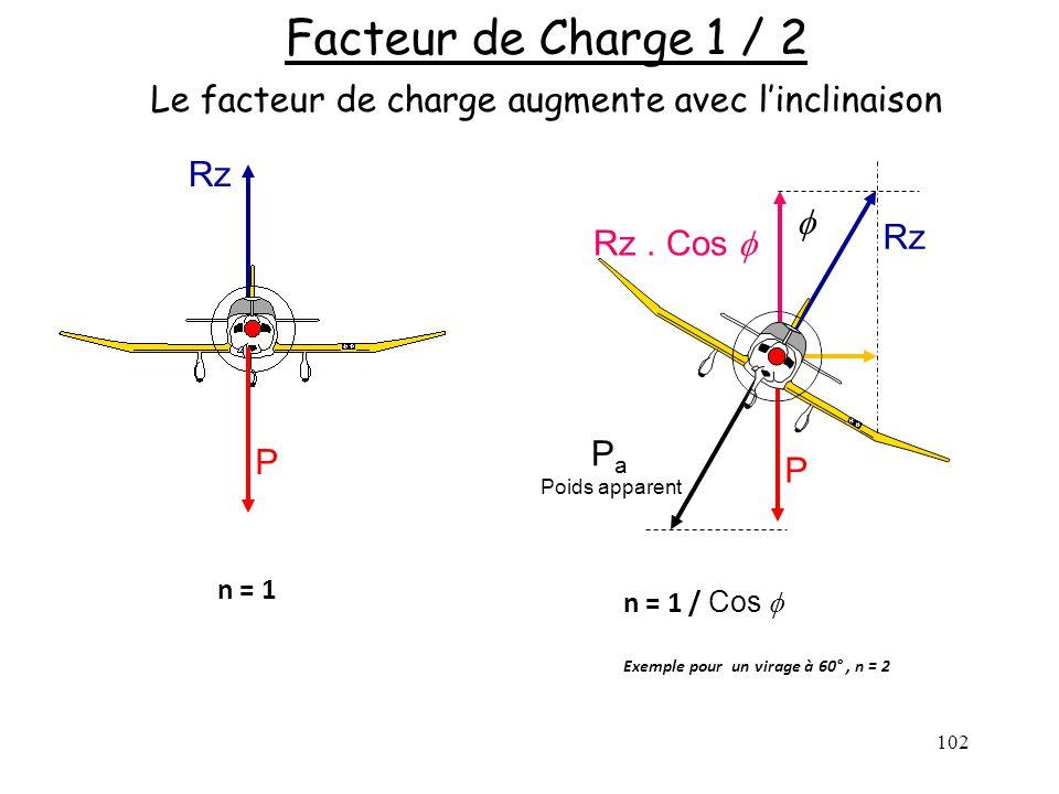 Rz Rz. Cos Rz 102 Facteur de Charge 1 / 2 Le facteur de charge augmente avec linclinaison n = 1 P P n = 1 / Cos Exemple pour un virage à 60°, n = 2 P