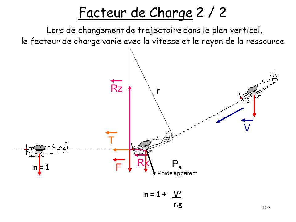 103 Facteur de Charge 2 / 2 Lors de changement de trajectoire dans le plan vertical, le facteur de charge varie avec la vitesse et le rayon de la ress