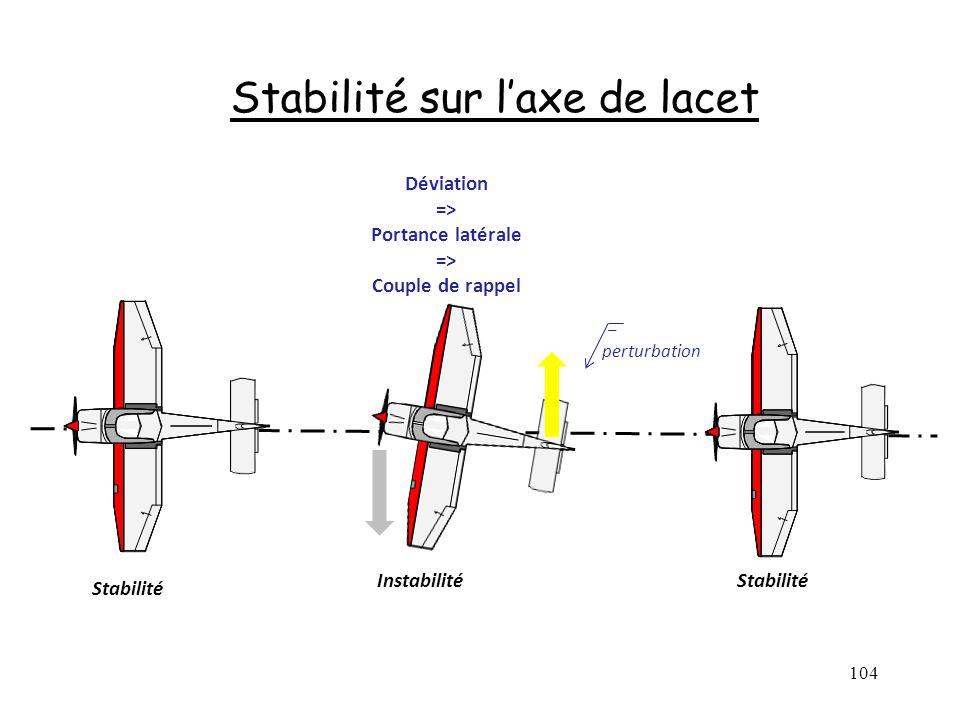 104 Stabilité sur laxe de lacet perturbation Stabilité Déviation => Portance latérale => Couple de rappel Instabilité